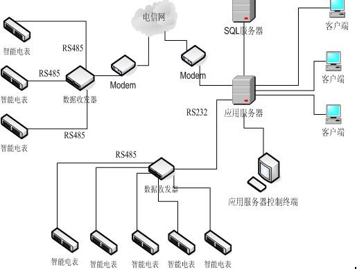 用电管理系统拓扑图